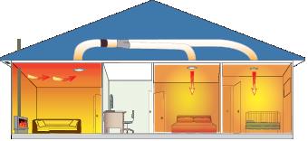 Electrician Rotorua Heat Transfer System Installers Rotorua. Hepburn Electrical